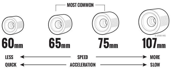 Longboard Skateboard Trucks Diameter